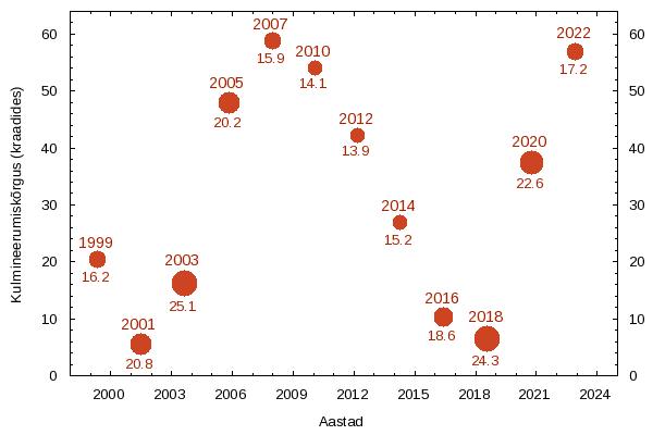 Marsi vastasseisud: kulmineerumiskõrgus Eestis ja ketta näiv läbimõõt kaaresekundites.