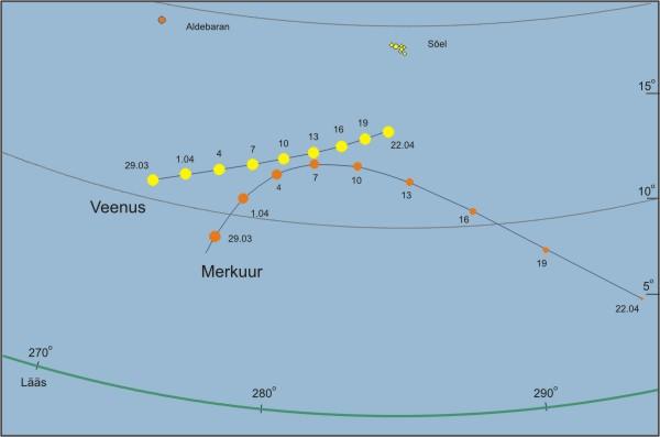Merkuur ja Veenus õhtutaevas, umbes poolt tundi pärast päikeseloojangut. Planeediringikeste suurused markeerivad planeetide heledust.