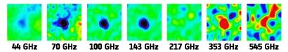 Galaktikaparve SZ efekti iseloomulik signaal