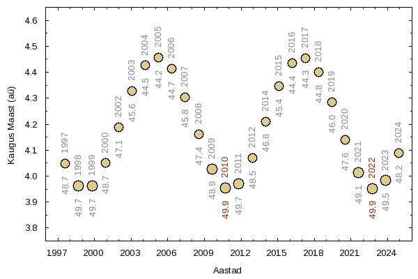 Jupiteri vastasseisud 1997-2024