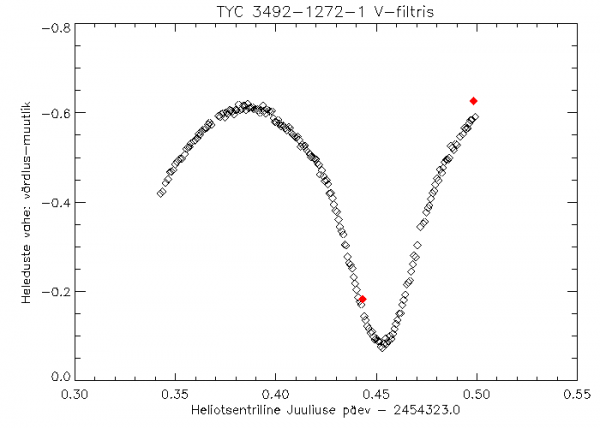 TYC 3492-1272-1 heleduskõver 10/11. augustil 2007