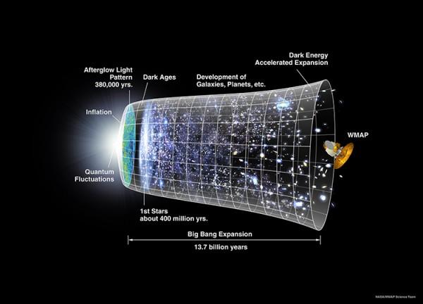 Universumi ajajoon