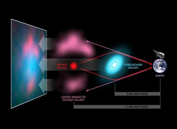 Gravitatsiooniläätse efekti illustratsioon