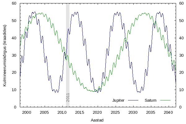 Jupiteri ja Saturni kulmineerumiskõrgus Eestis 1998-2042