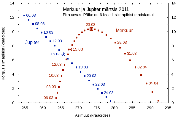 Merkuur ja Jupiter märtsis 2011