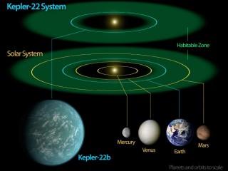 Kepler-22b asukoht elukõlbulikus tsoonis