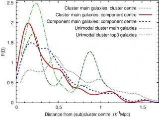 Galaktikaparvede peagalaktikate kaugused parve (alamparve) tsentrist.