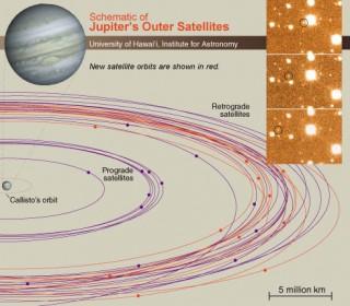 Jupiteri kuude orbiidid