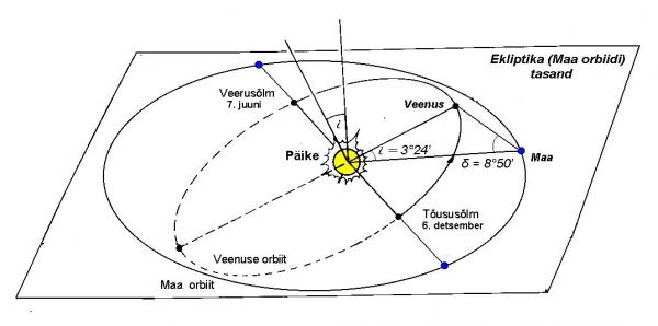 Veenuse nurkkaugus Päikesest alumises ühenduses