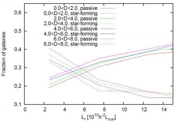 Passiivsete ja tähetekkega galaktikate suhtarvud sõltuvalt gruppide heledusest neljas suureskaalalise tiheduse vahemikus.