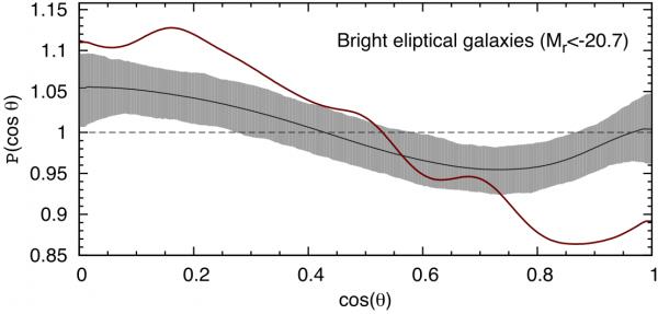 Elliptiliste galaktikate korrelatsioon