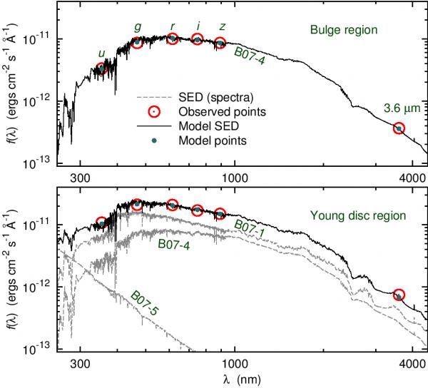 M31 spektraalne energiajaotus