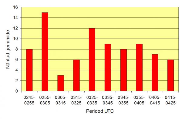 Registreeritud geminiidide arv 10-minutiliste ajaperioodide kaupa.