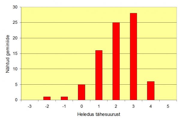 Registreeritud geminiidide heledusjaotus vahemikus -3...+5 tähesuurust.
