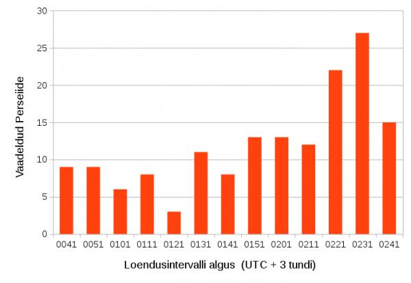 Joonis1. Vaadeldud Perseiidide arv vaatlusintervallide kaupa