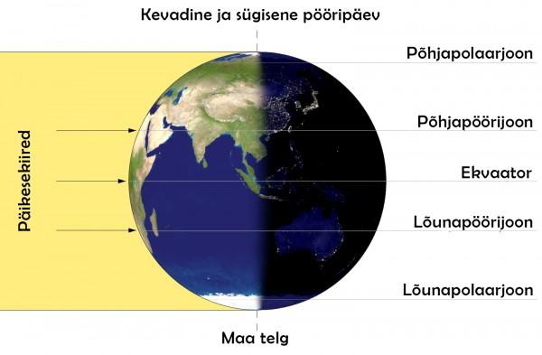 Päikesekiirte langemisnurk eelseisval kevadisel (ja ka sügisesel) pööripäeval.