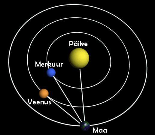 Maast Päikesele lähemal tiirlevad planeedid saavad meie jaoks Päikesest vaid teatud kraadide võrra kaugemal paista. Merkuuri puhul kõige rohkem 28 kraadi ja Veenuse puhul 47 nurgakraadi. Lihtsustatud joonisel on kujutatud olukorda, kus nii Merkuur kui Veenus asuvad suurimas idapoolses elongatsioonis.